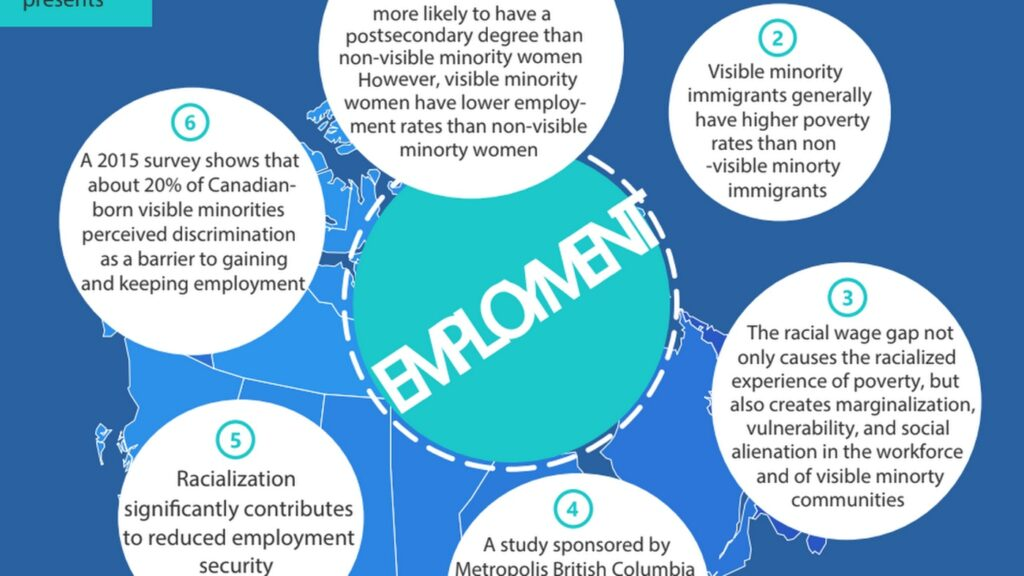The Impact of Racialization on Employment in Canada