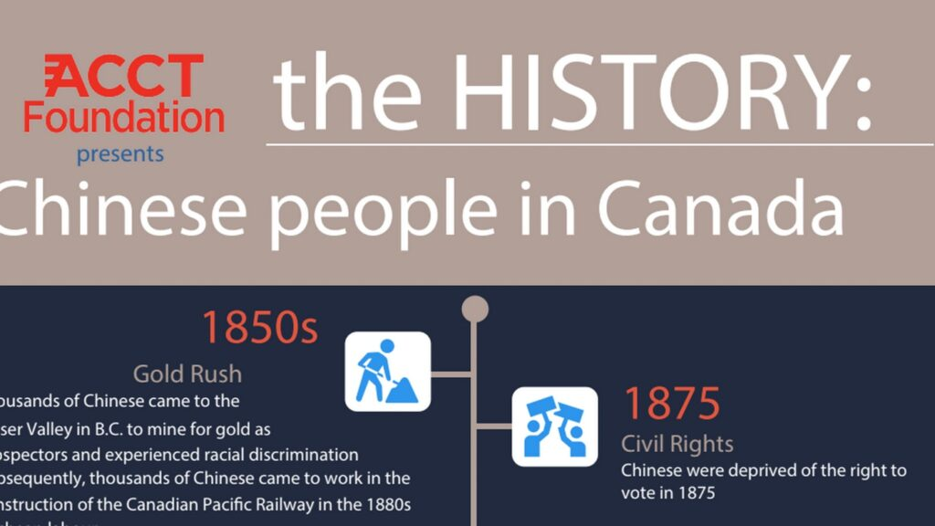 The History of Chinese people in Canada