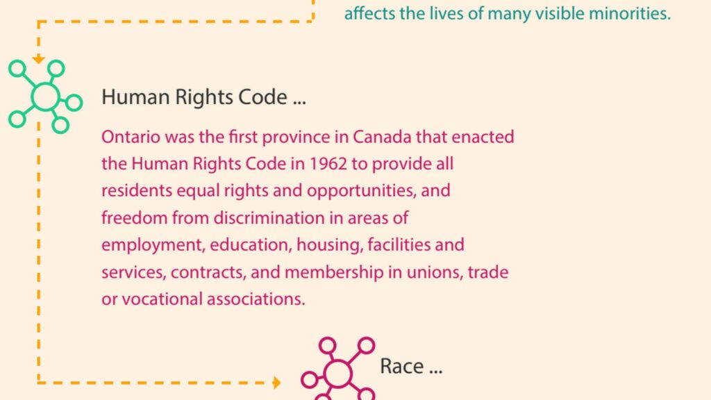 Infographic - Racism and Systemic Racial Discrimination